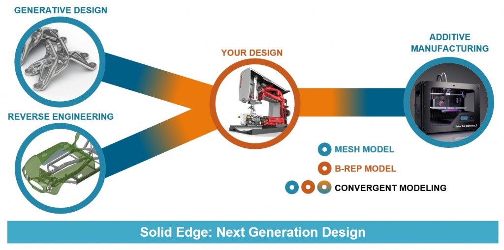 Next-Generation-Design-Graphic-1024x509